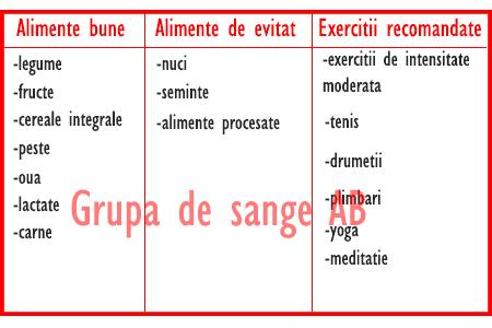 dieta-pentru-grupa-de-sange-AB